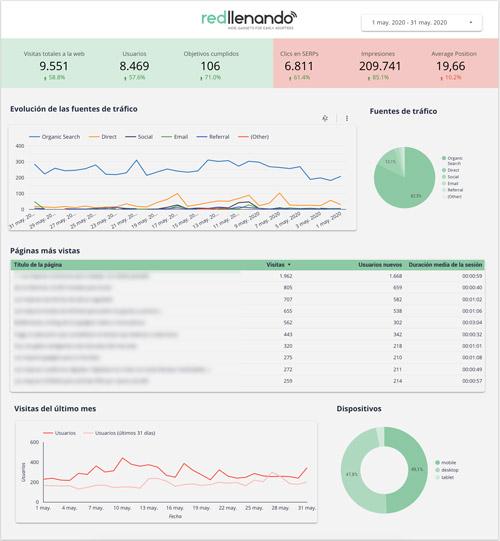 analitica blog